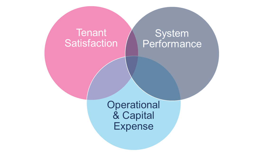 Balancing Operational and Capital Expenditure
