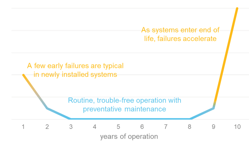 Understand Equipment Failure to Optimize Capital Expenses